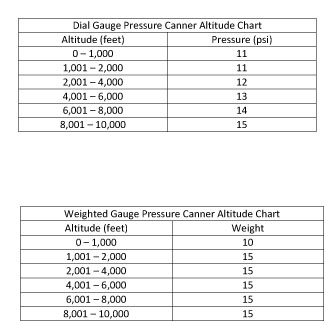 Altitude Adjustment Chart for Pressure Canners