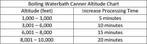 waterbath canning altitude chart